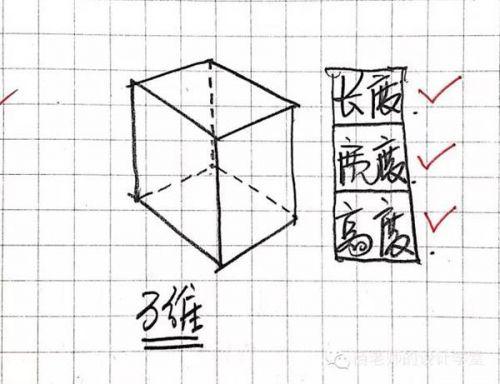 0471a4d9638b0b428979c26c793df4c920161112062740 - 零一二三维到十维空间是什么?