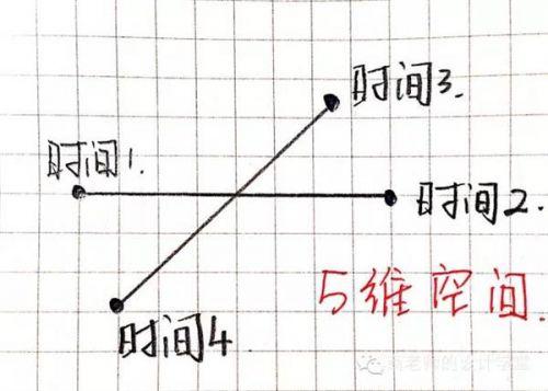04ed8766e9c132b8d27e3d82ecdb18dc20161112062742 - 零一二三维到十维空间是什么?