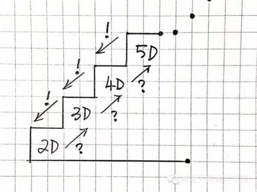 145121314a3633964d186a82d712a33820161112062742 - 零一二三维到十维空间是什么?