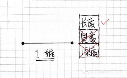 278bcb57efb9c96f6fdd504befdc29b220161112062712 - 零一二三维到十维空间是什么?