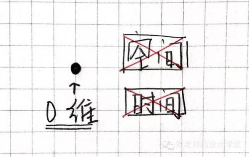 7cfad00e03cb62a174f320eb77fa523d20161112062712 - 零一二三维到十维空间是什么?