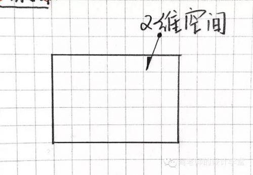90086477cf9959fc115a2c692ecfbf4120161112062712 - 零一二三维到十维空间是什么?